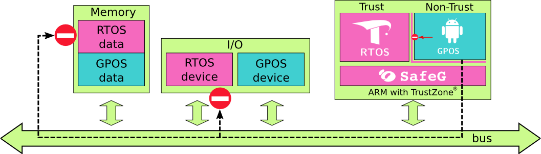 Multi-OS Support (AMP & Hypervisor) - Xilinx Wiki - Confluence